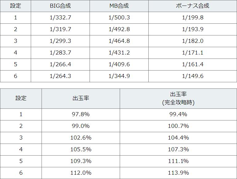 コードギアスR2CC解析表