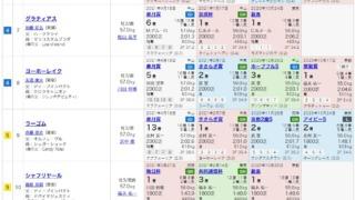 日本ダービー2021出馬表